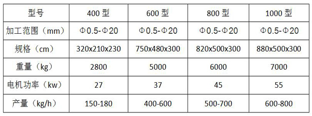 电路线处理设备技术参数
