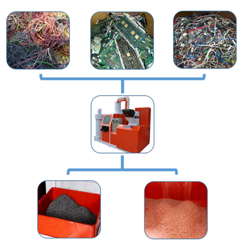 电子废料处理设备
