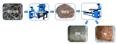 水式铜米机