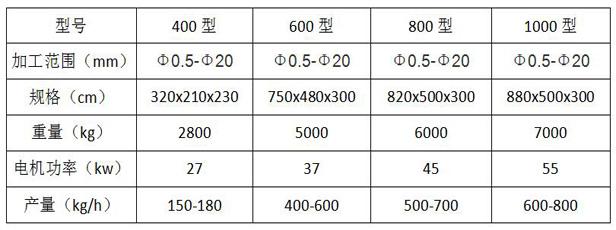 干式铜米机技术参数